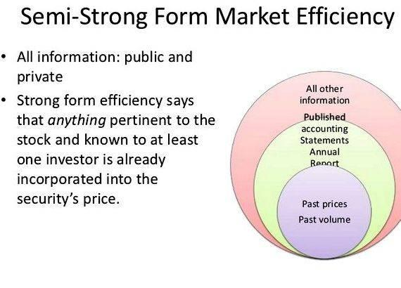 Efficient market hypothesis different forms of writing presented to us