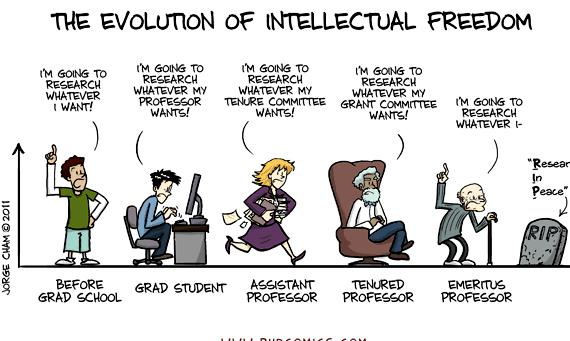Evolution of the thesis phd comics