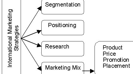 Export marketing plan thesis proposal You will
