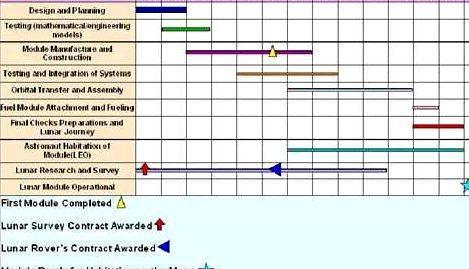 Phd research proposal gantt chart