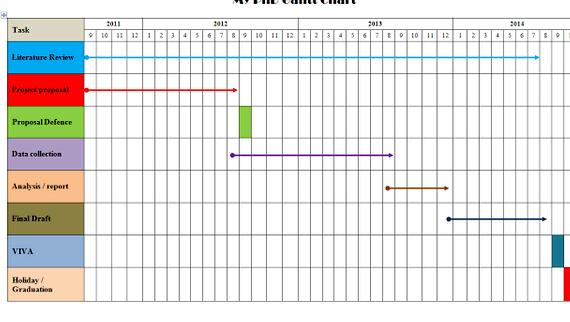 Gantt chart for phd thesis writing free dissertation or thesis paper