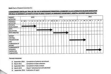 Gantt chart thesis research proposal on reading best dissertation