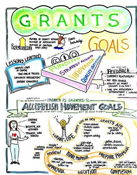 Grant writing services and fees research and grant