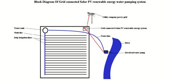 Grid connected pv system thesis proposal green roof systems