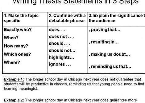 Guide to writing a thesis paragraph definite, positive statement or