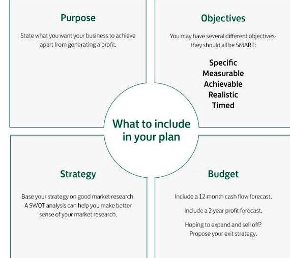 Help with writing a business plan uk included in