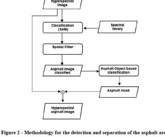 Hyperspectral image classification phd thesis proposal IEEE TGRS