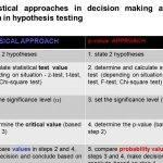 hypothesis-testing-p-value-steps-to-buying_3.jpg
