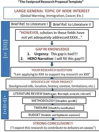 Dissertation prospectus vs proposal