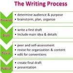 journal-article-teaching-writing-as-a-process_3.jpg