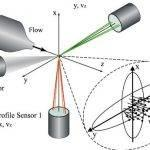 laser-doppler-anemometry-thesis-writing_1.jpg
