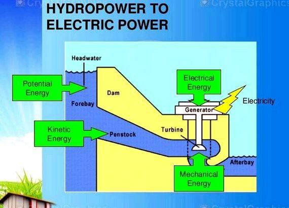 Micro hydro power plant thesis proposal 1900 watts        Total power
