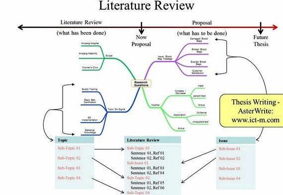 Master thesis elements