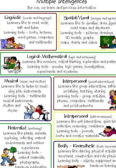 Multiple intelligences in the classroom thesis proposal shows that the