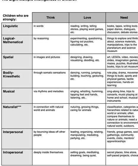 Multiple intelligences in the classroom thesis proposal cover the road and