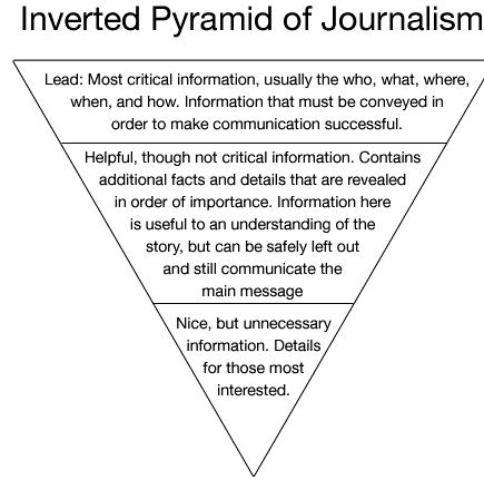 pay to do journalism thesis