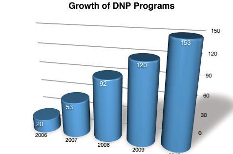 Online dnp programs no dissertation or gre What kind of credential