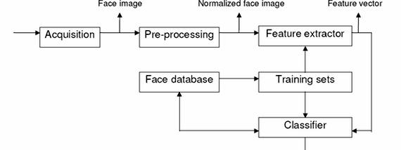 Pca based face recognition thesis proposal Acharya, Tilak