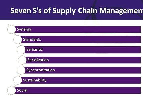 Dissertation report supply chain management