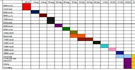 Dissertation process timeline