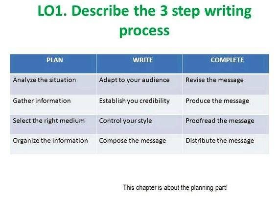 Planning writing business messages for business even earn