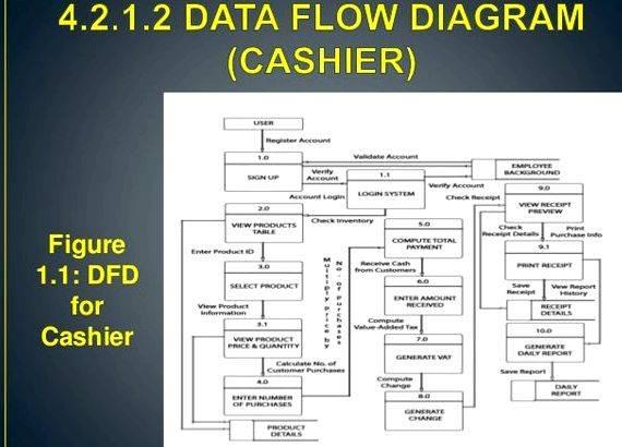 Point of sale system thesis proposal Branches who own that specific