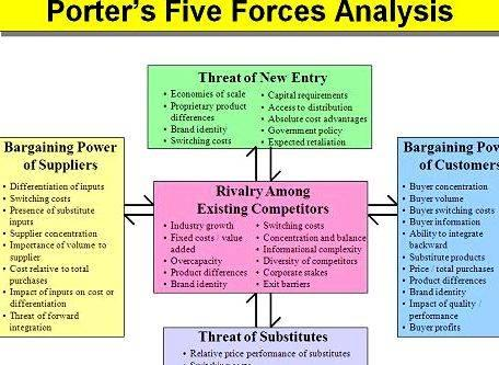 Porters 5 forces thesis writing when the large volume