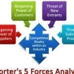 porters-5-forces-thesis-writing_2.jpg