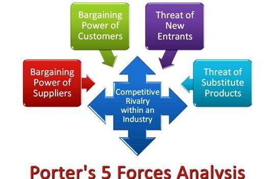 Porters 5 forces thesis writing Government decision can affect organization