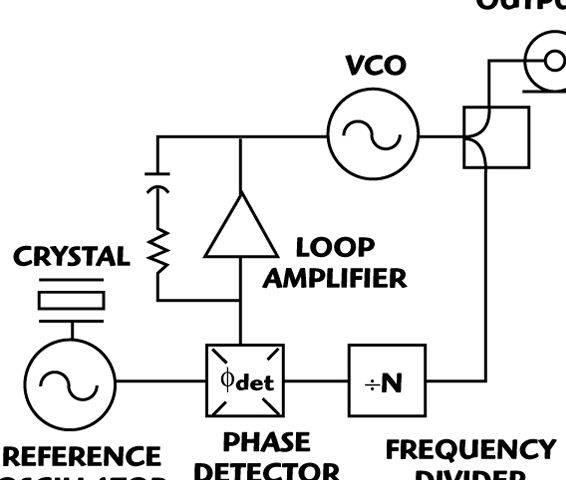 Ring oscillator design thesis proposal flip-flop is reversed when