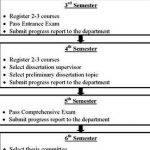 Sample on thesis proposal+project management accounting