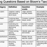 sat-english-writing-questions-using-blooms_1.gif