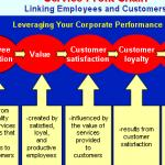 service-profit-chain-summary-writing_1.png