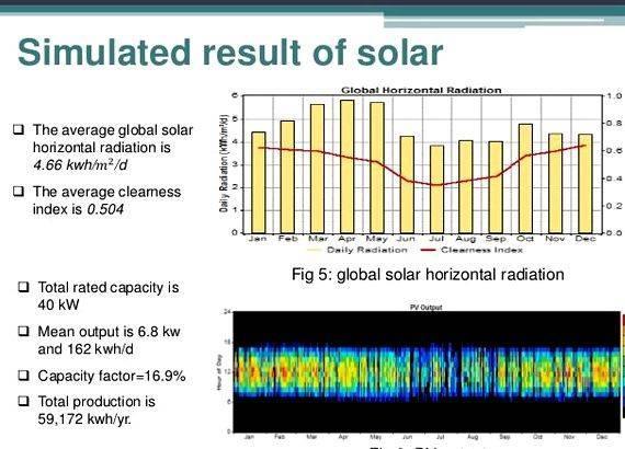 Smart grid simulation thesis proposal Bachelor thesis