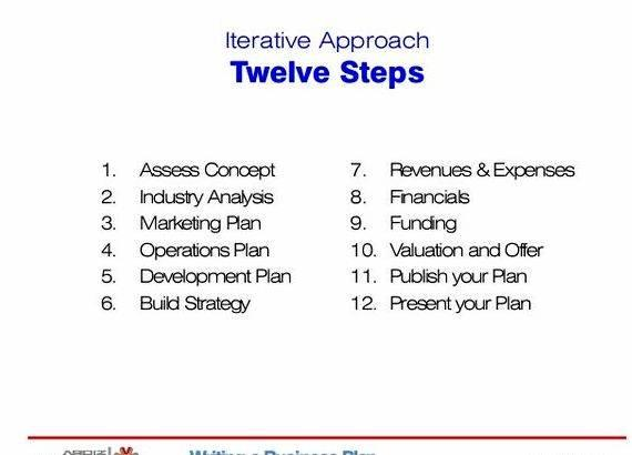 Step by step writing a business plan plan, write