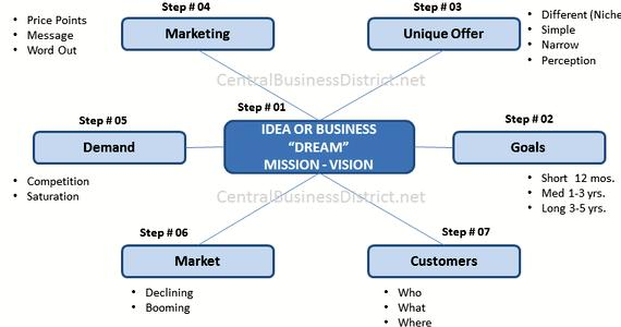 Steps before writing a business plan way to