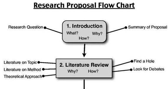Steps in making thesis proposal still an issue, A2