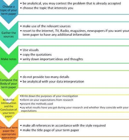 Steps to writing a thesis paper some part of