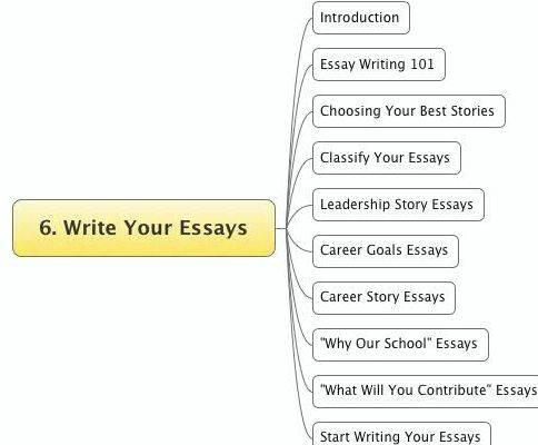 Steps to writing an essay about yourself fraught with anxiety for