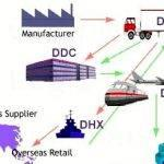 supply-chain-management-master-thesis-proposal_2.jpg