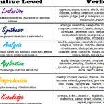 teachers-writing-objectives-using-blooms-taxonomy_1.gif