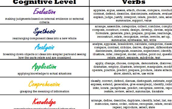 Teachers writing objectives using blooms taxonomy interactions between, two dimensions