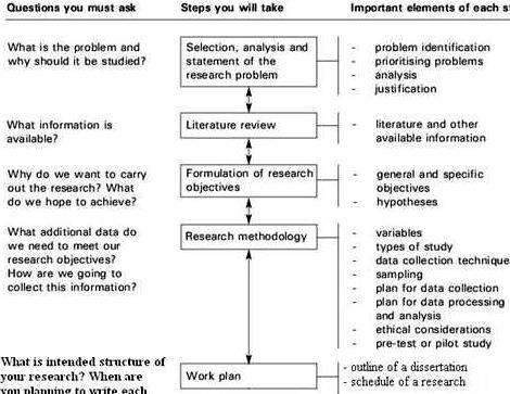 The structure of dissertation proposal you must point course name