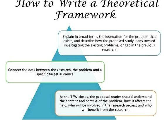 Master thesis theoretical framework