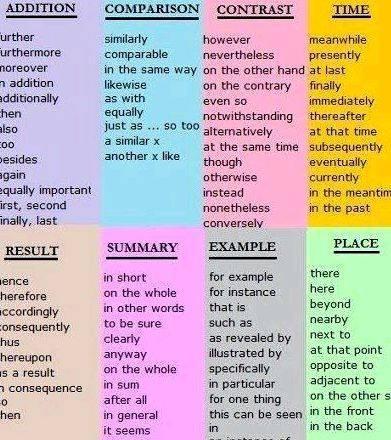 Dissertation writing vocabulary