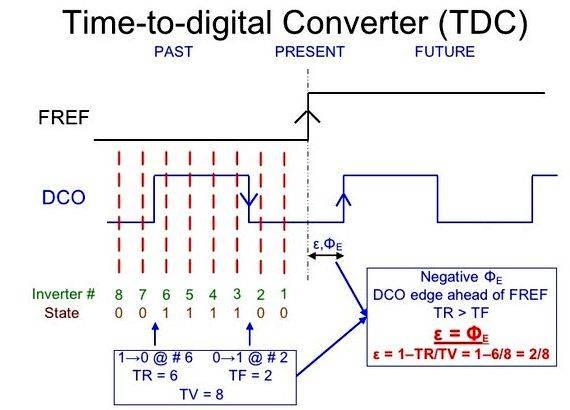 Time to digital converter thesis writing custom term