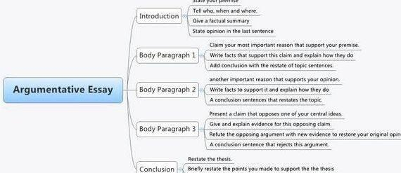 Tips on writing an argumentative thesis it convincingly, you