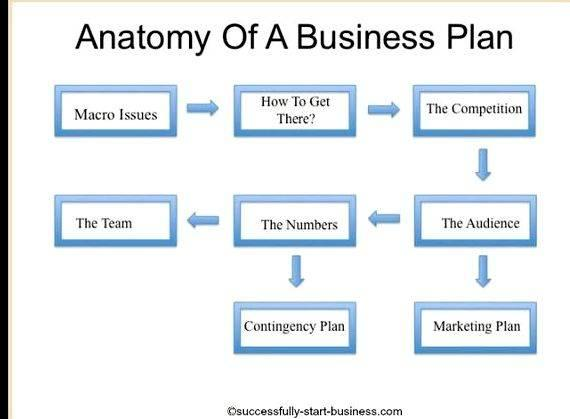 Tutorial on writing a business plan widely recognized as the