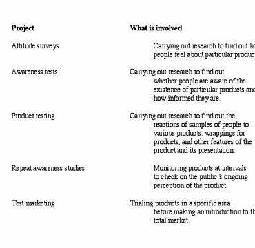 Types of questionnaires for thesis writing linked back