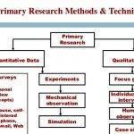 types-research-methods-dissertation-help_3.jpg